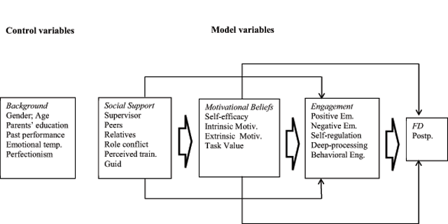 relationship between motivational beliefs and education International journal of educational research  the relation between students'  motivational beliefs and their use of motivational regulation strategies.